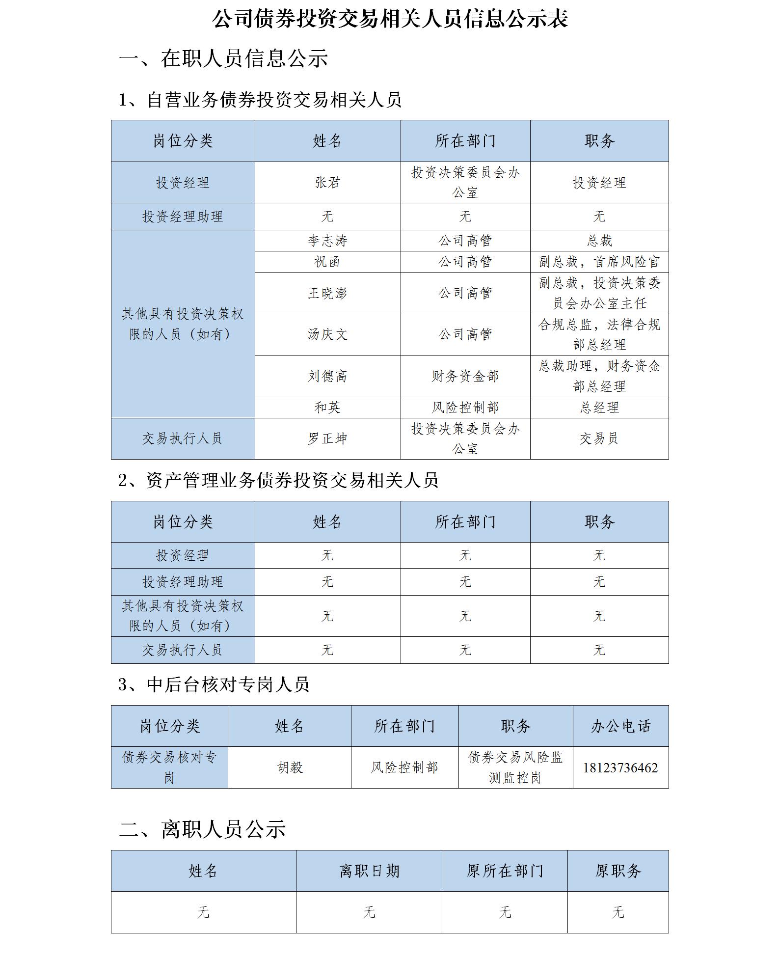 附件:证券经营机构债券交易相关人员信息公示表-大旺国际娱乐777.png