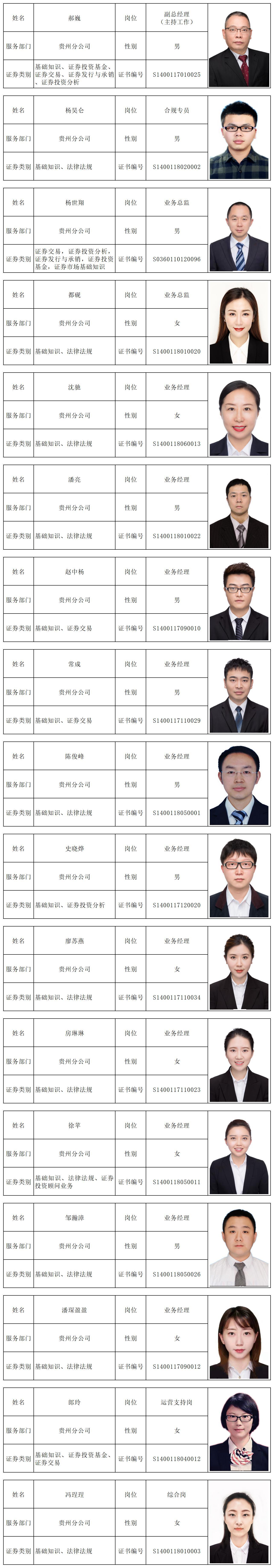 貴州分公司員工信息表.jpg